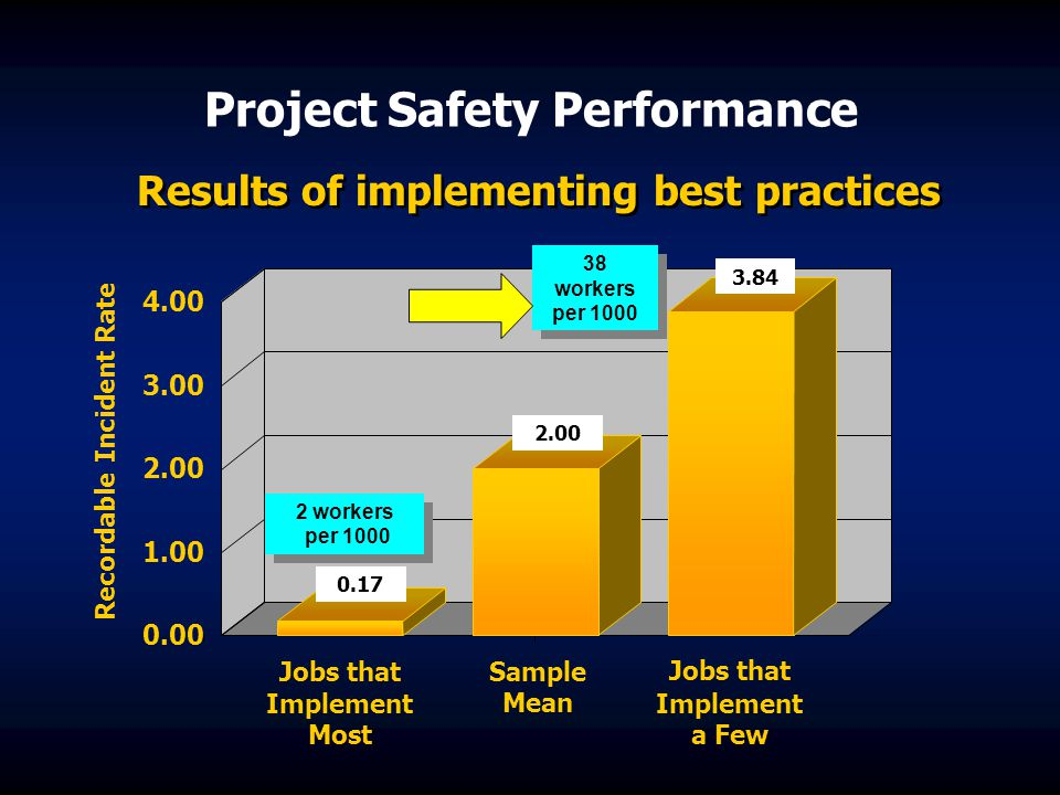 Project Safety Performance