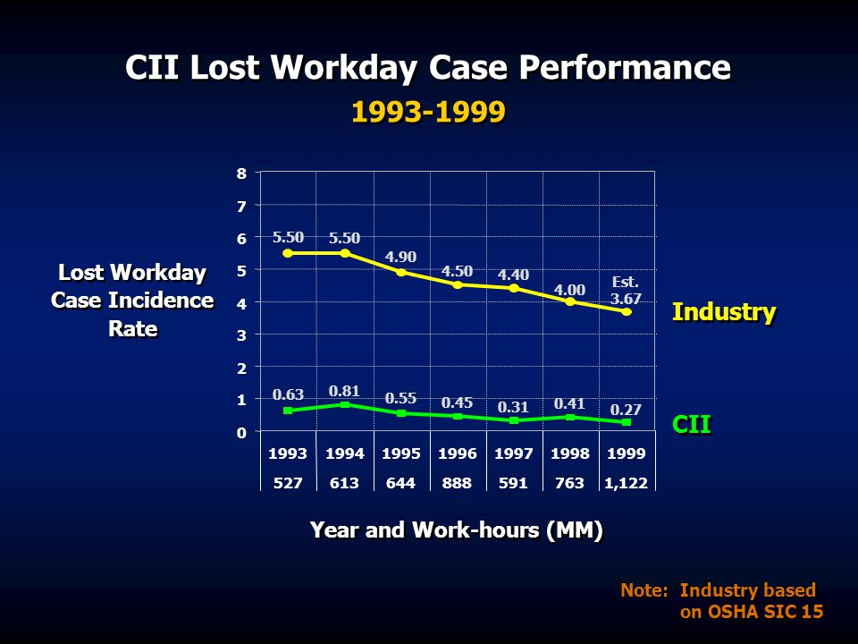 CII Lost Workday Case Performance 1993-1999