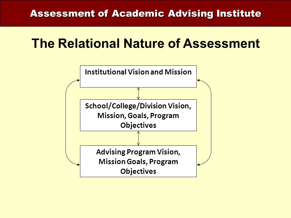 The Relational Nature of Assessment