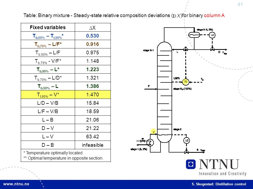 Table: Binary mixture - Steady-state relative composition deviations ( )for binary column A