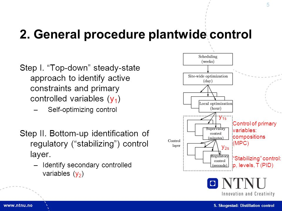 2. General procedure plantwide control