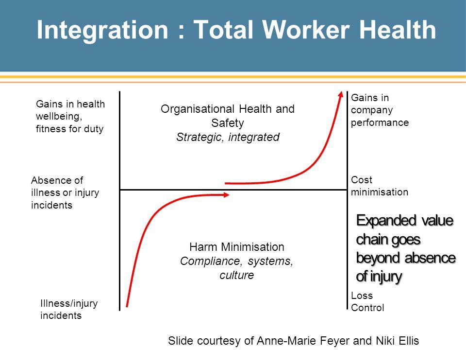 Integration : Total Worker Health