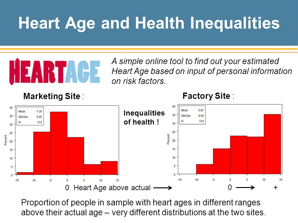 Heart Age and Health Inequalities