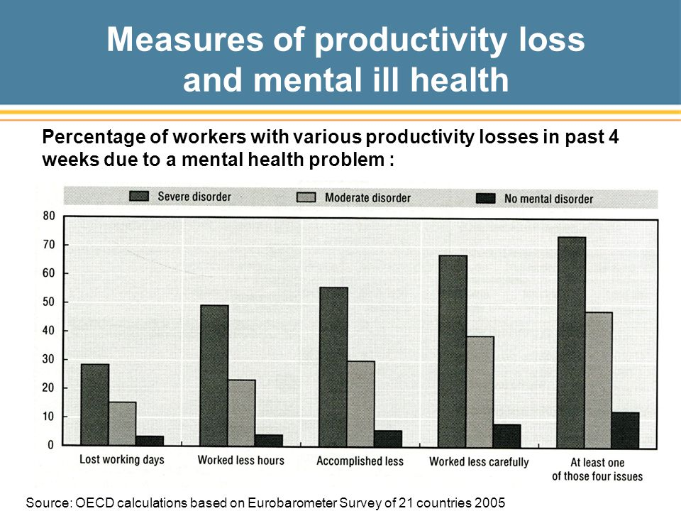 Measures of productivity loss and mental ill health