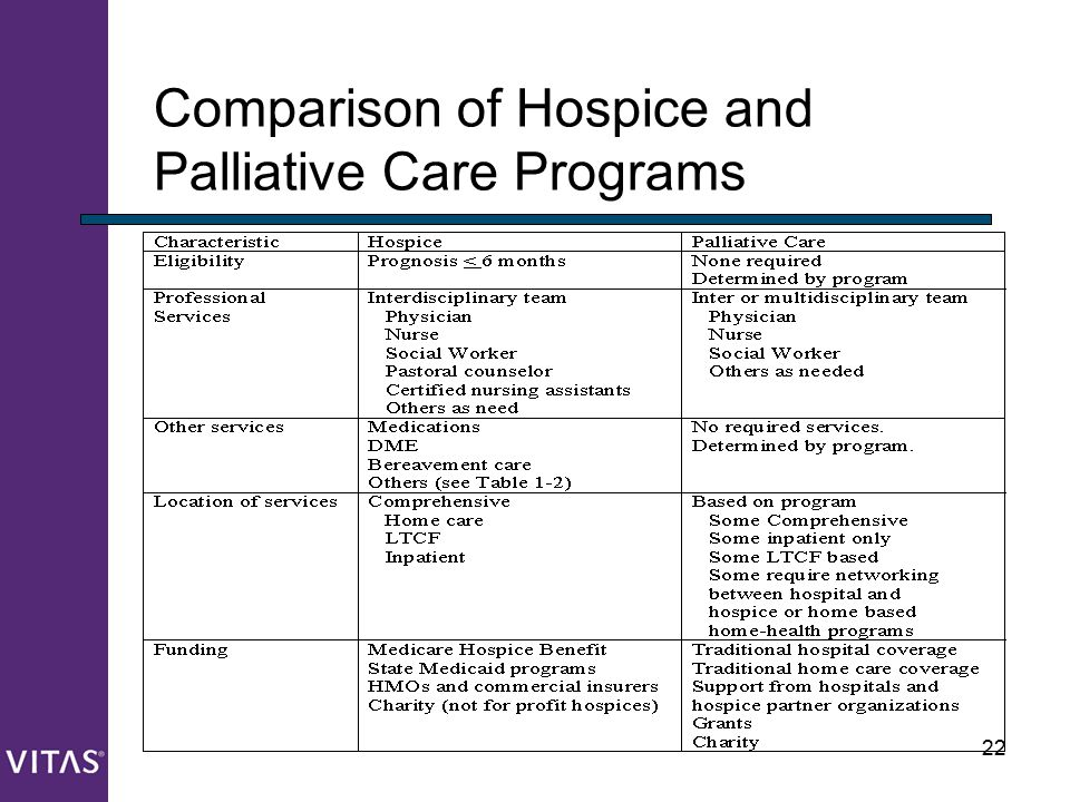Comparison of Hospice and Palliative Care Programs