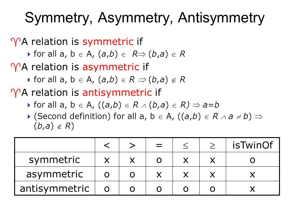 Symmetry, Asymmetry, Antisymmetry