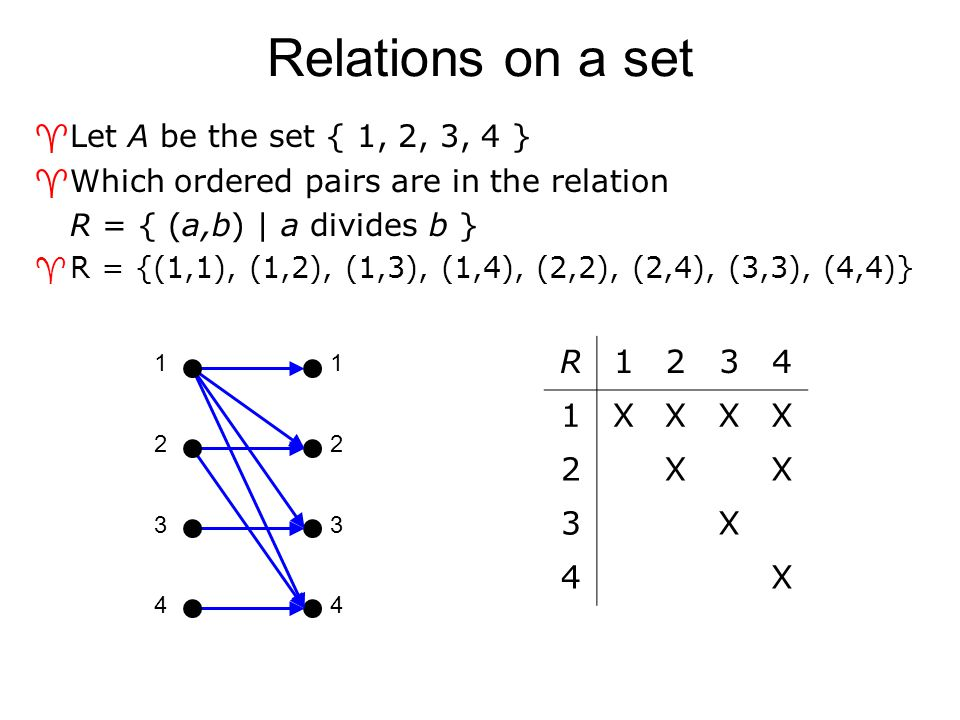 Relations on a set R 1 2 3 4 X Let A be the set { 1, 2, 3, 4 }