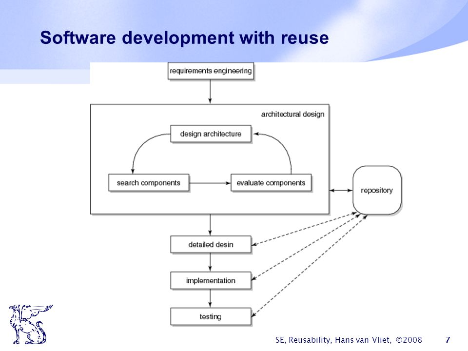Software development with reuse