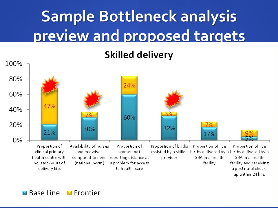 Sample Bottleneck analysis preview and proposed targets