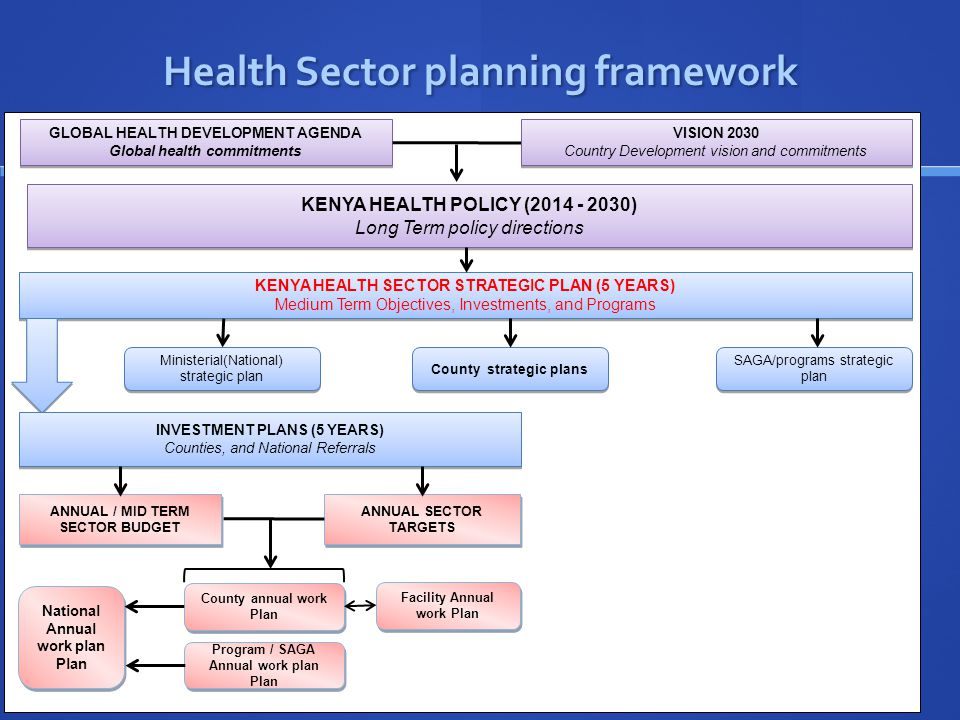 Health Sector planning framework