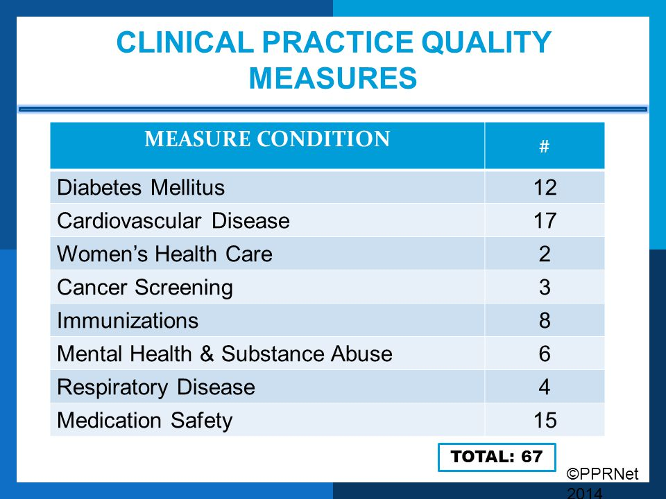 Clinical Practice Quality Measures