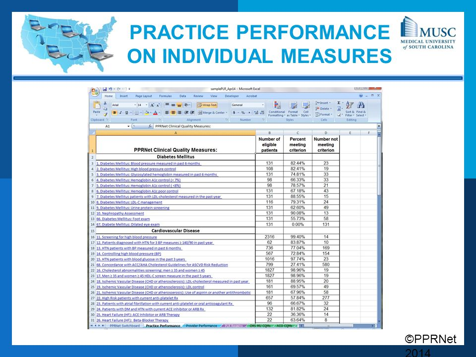 PRACTICE PERFORMANCE ON Individual Measures