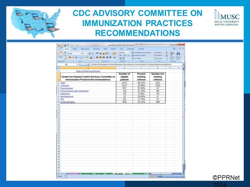 CDC Advisory Committee on Immunization Practices Recommendations
