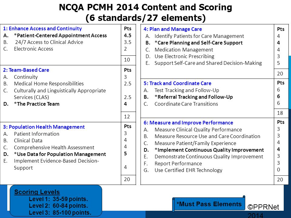 NCQA PCMH 2014 Content and Scoring (6 standards/27 elements)