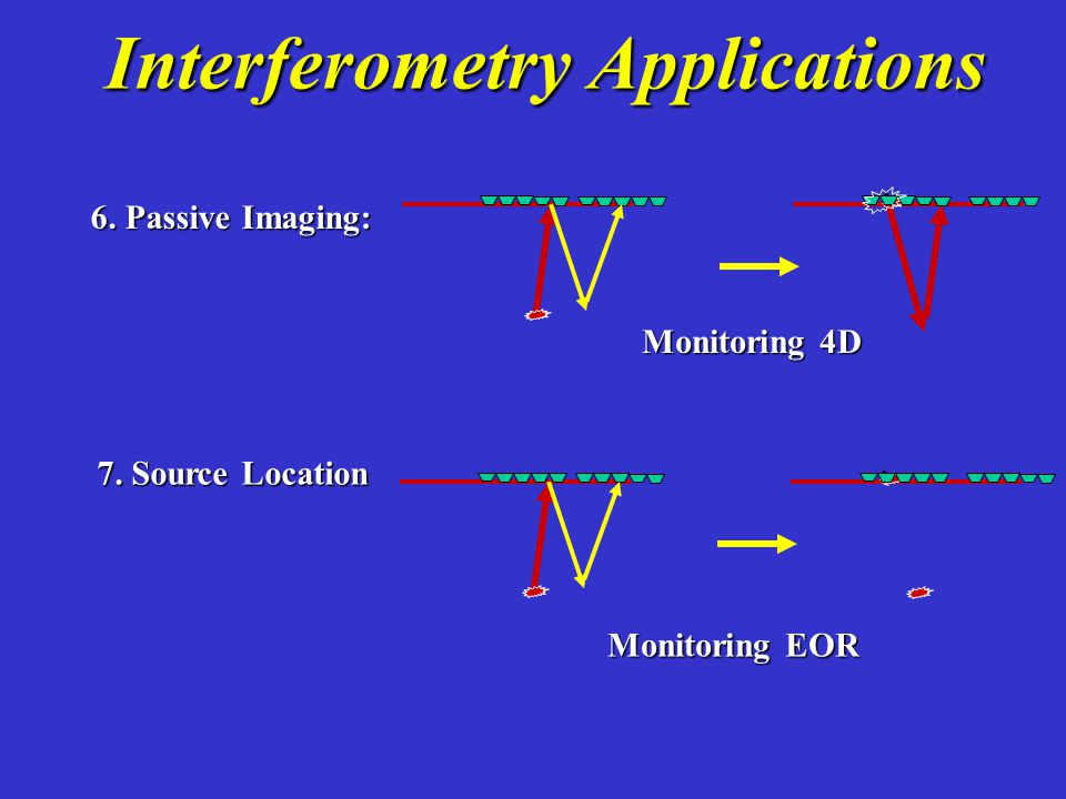 Interferometry Applications