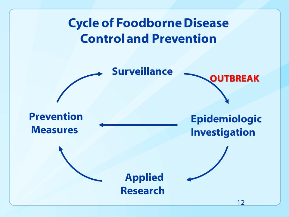 Cycle of Foodborne Disease Control and Prevention