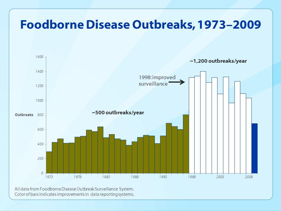 Foodborne Disease Outbreaks, 1973–2009