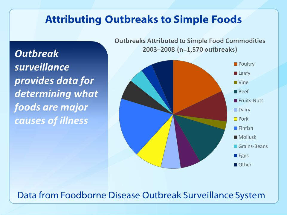 Attributing Outbreaks to Simple Foods