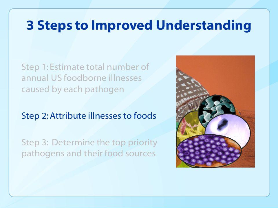 3 Steps to Improved Understanding