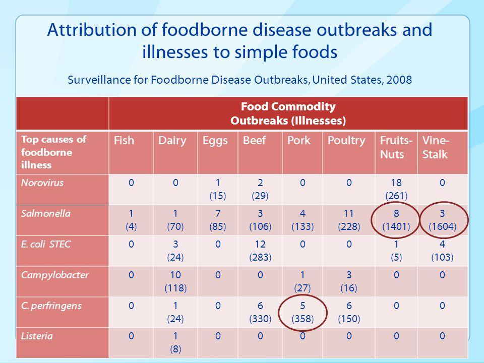 Outbreaks (Illnesses)