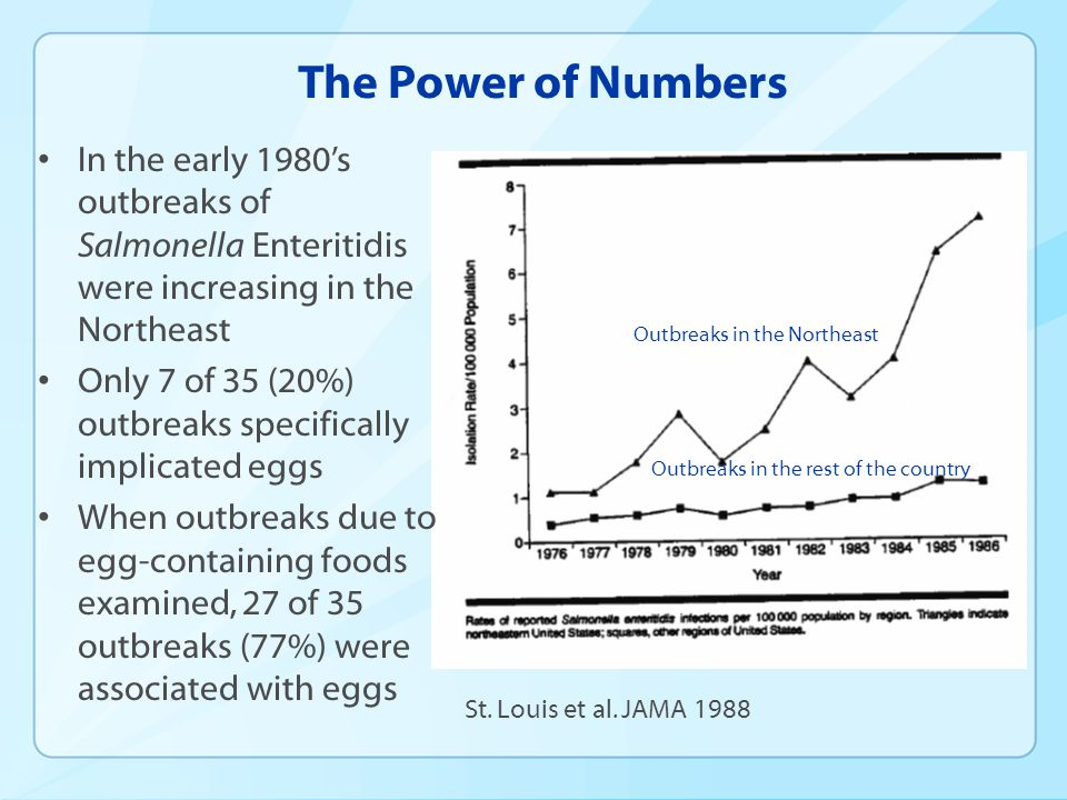 The Power of Numbers In the early 1980's outbreaks of Salmonella Enteritidis were increasing in the Northeast.
