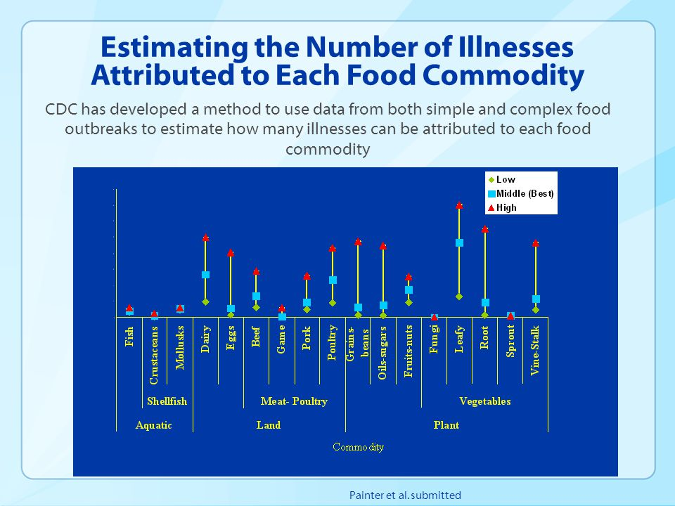 Estimating the Number of Illnesses Attributed to Each Food Commodity