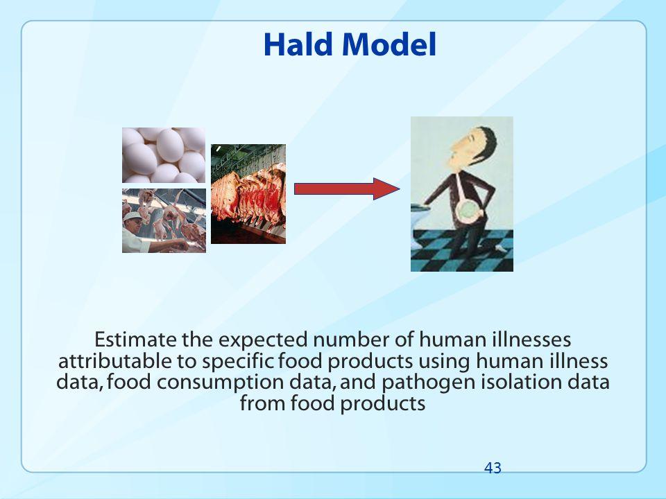 Hald Model