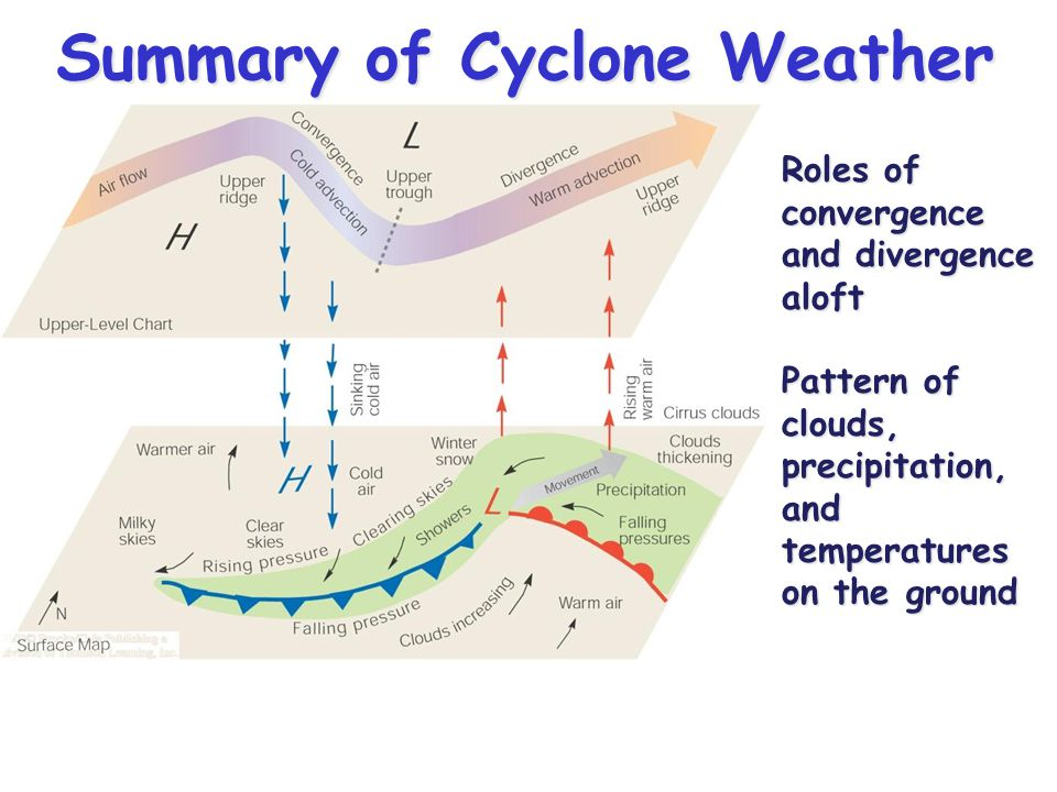Summary of Cyclone Weather