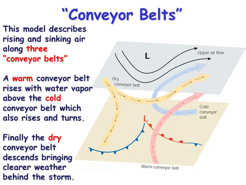 Conveyor Belts This model describes rising and sinking air along three conveyor belts