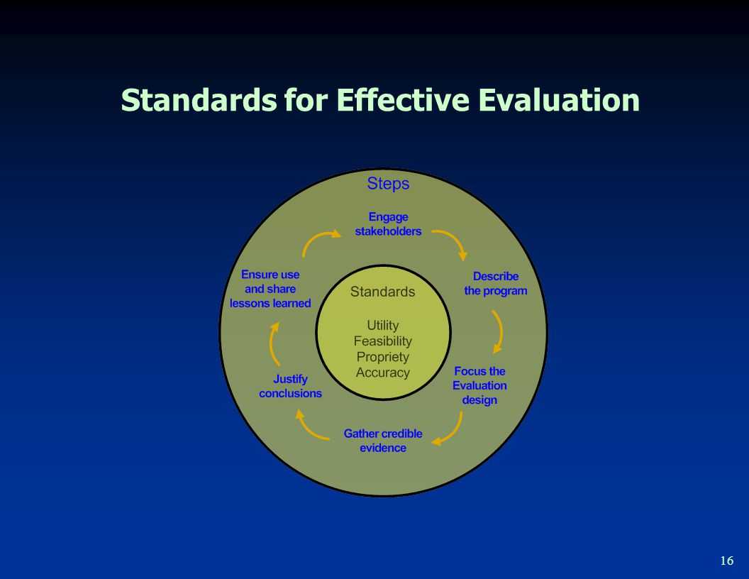 The Four Standards Utility: Who needs the information and what information do they need