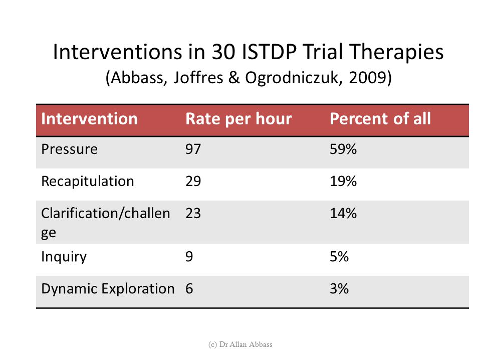 Interventions in 30 ISTDP Trial Therapies (Abbass, Joffres & Ogrodniczuk, 2009)