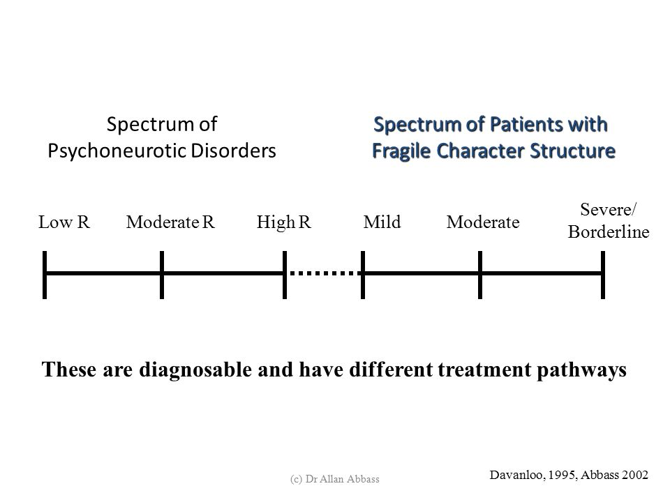 Spectrum of Psychoneurotic Disorders