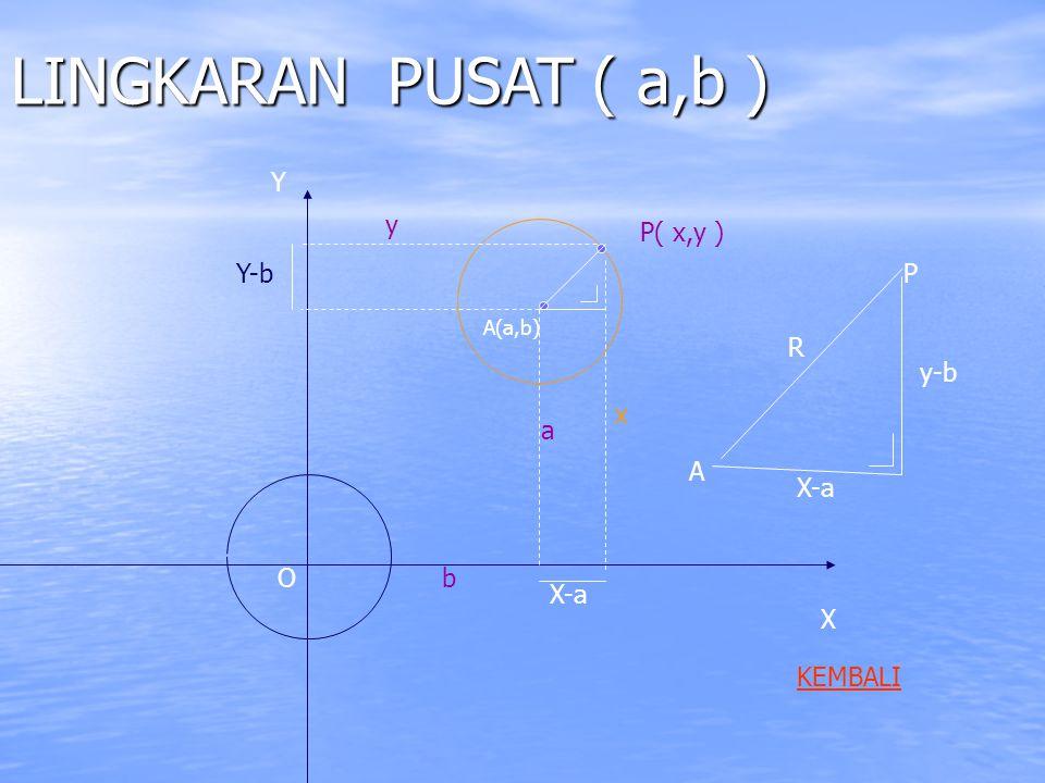 LINGKARAN PUSAT ( a,b ) Y y P( x,y ) Y-b P R y-b x a A X-a O b X-a X