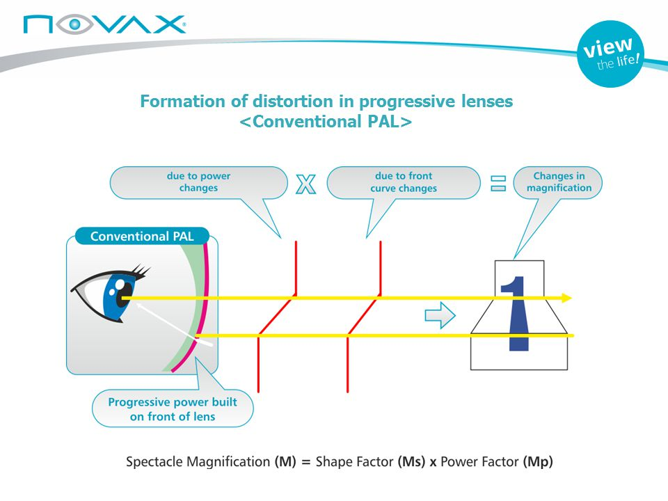 Formation of distortion in progressive lenses <Conventional PAL>
