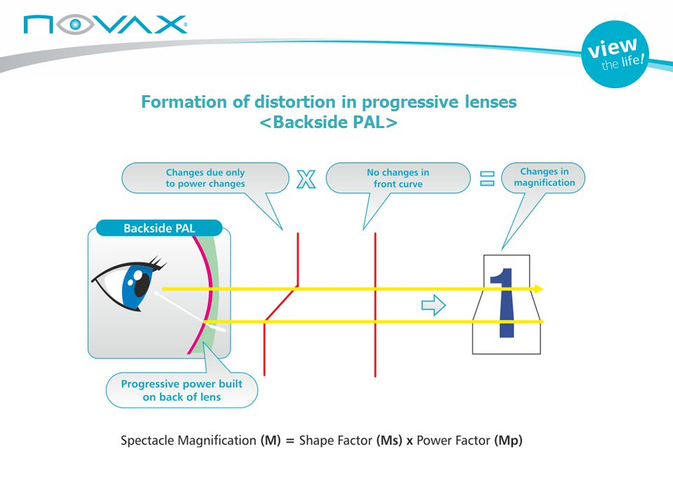 Formation of distortion in progressive lenses