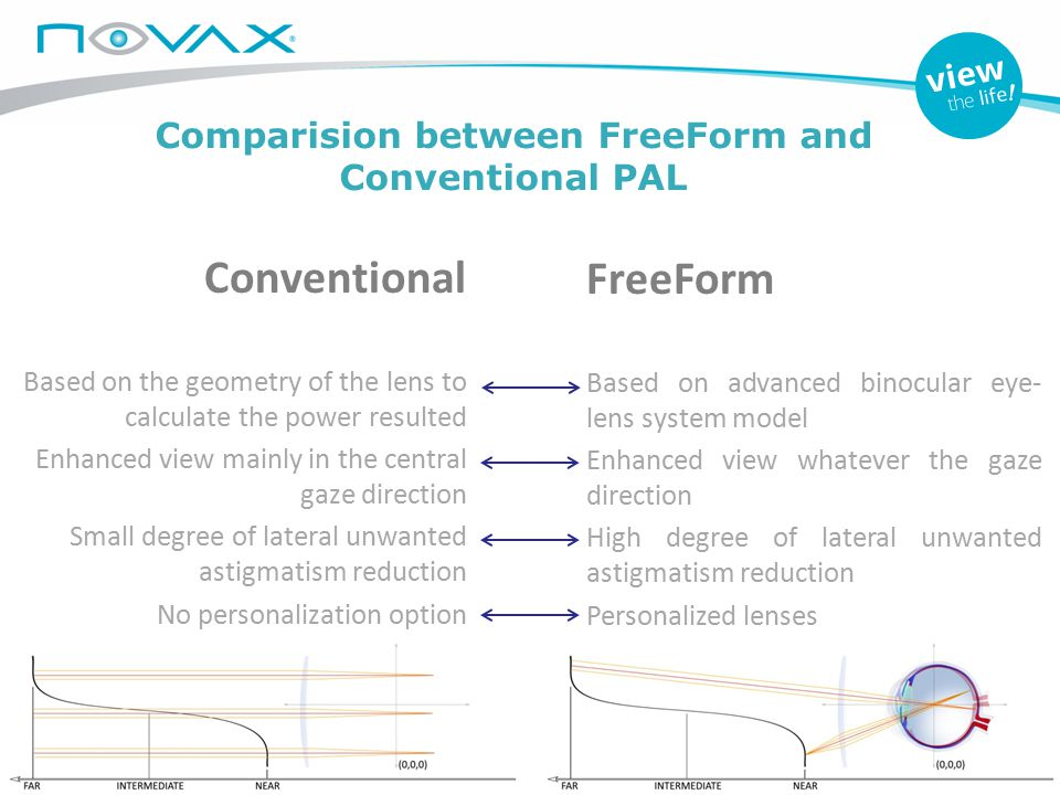 Comparision between FreeForm and Conventional PAL