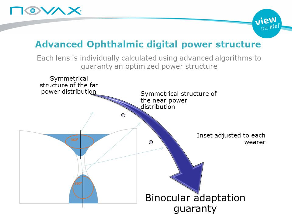 Advanced Ophthalmic digital power structure