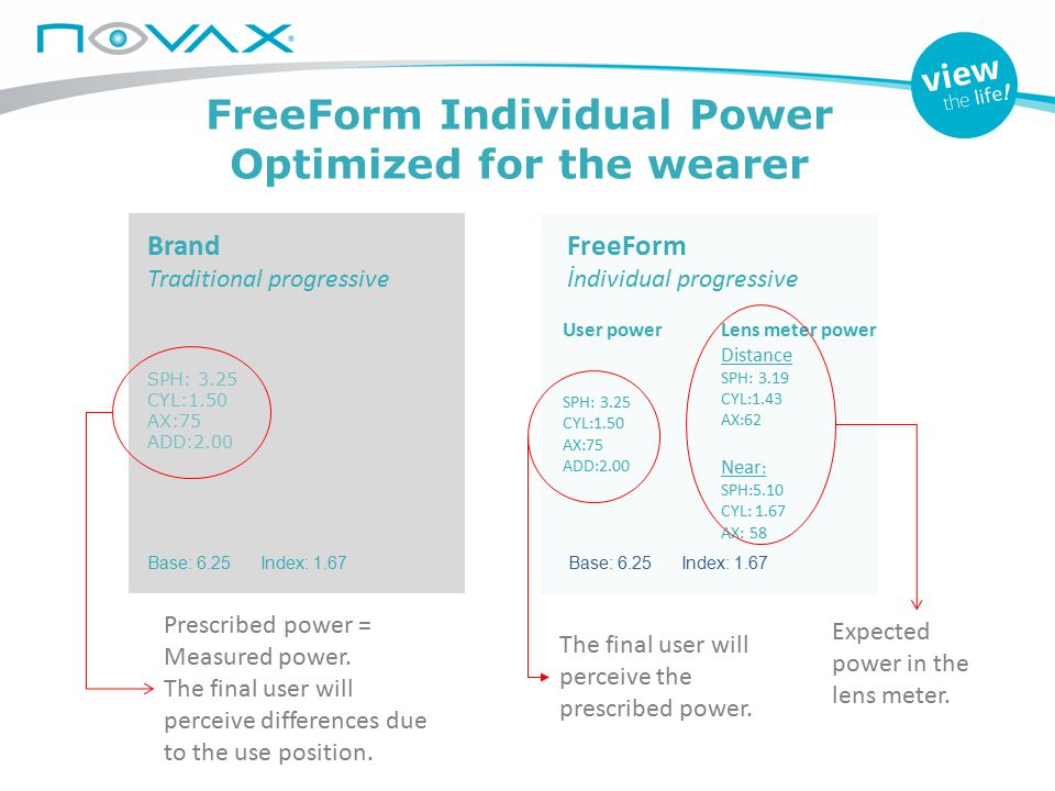 FreeForm Individual Power Optimized for the wearer