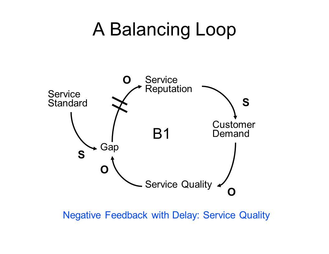 A Balancing Loop B1 O S S O O Service Reputation Service Standard