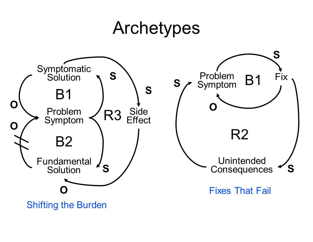 Archetypes B1 B1 R3 R2 B2 S S S S O O O S S O Symptomatic Solution