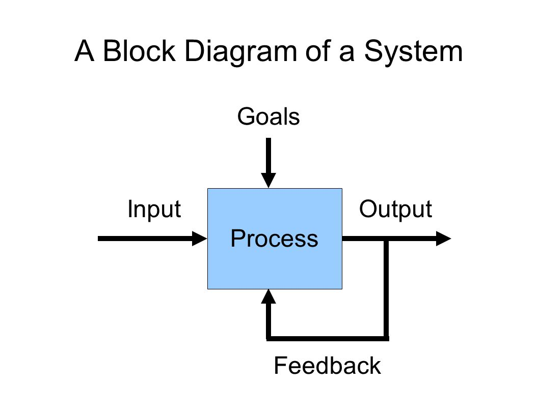 A Block Diagram of a System