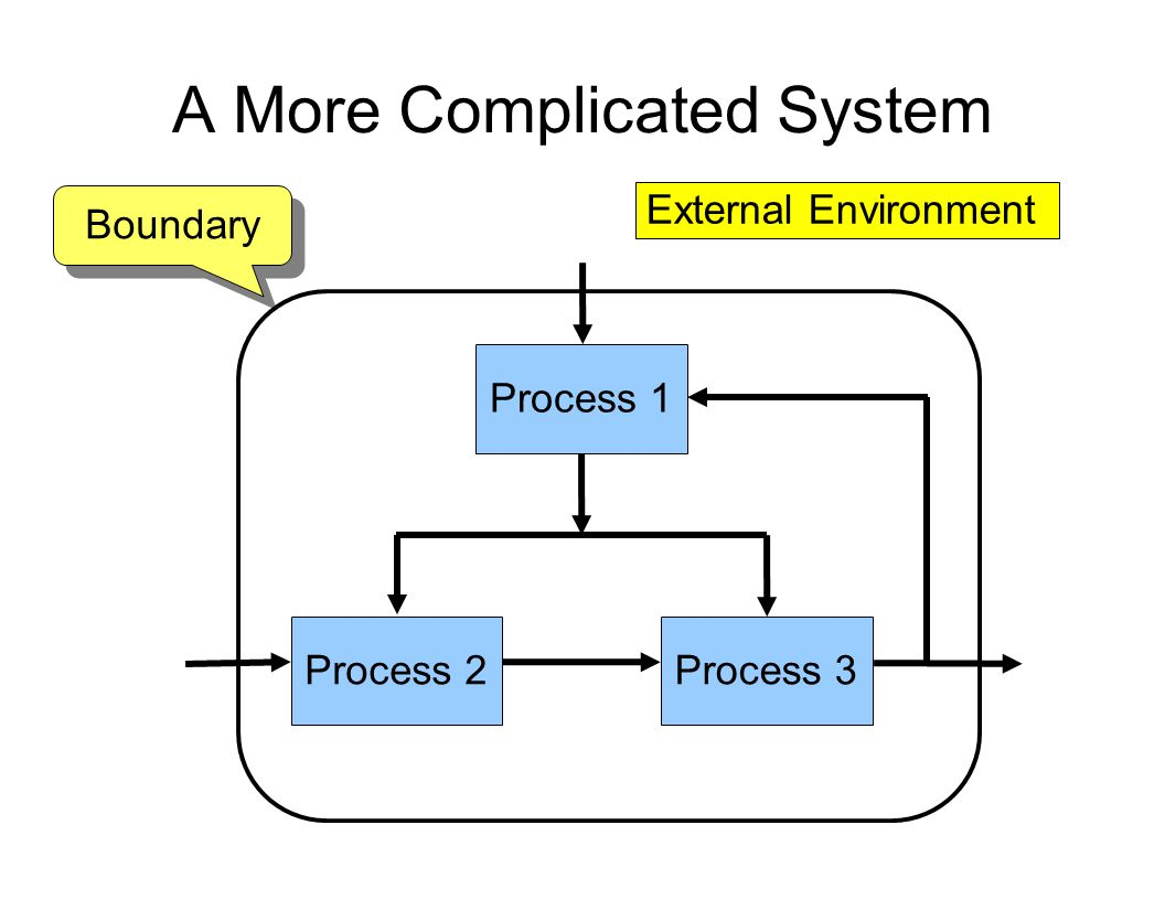 A More Complicated System