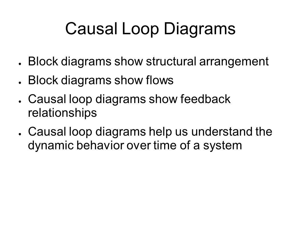 Causal Loop Diagrams Block diagrams show structural arrangement