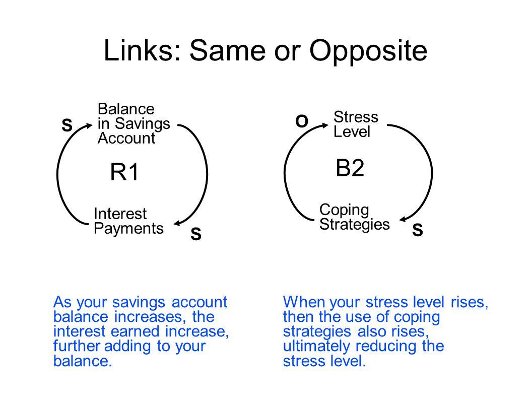 Links: Same or Opposite