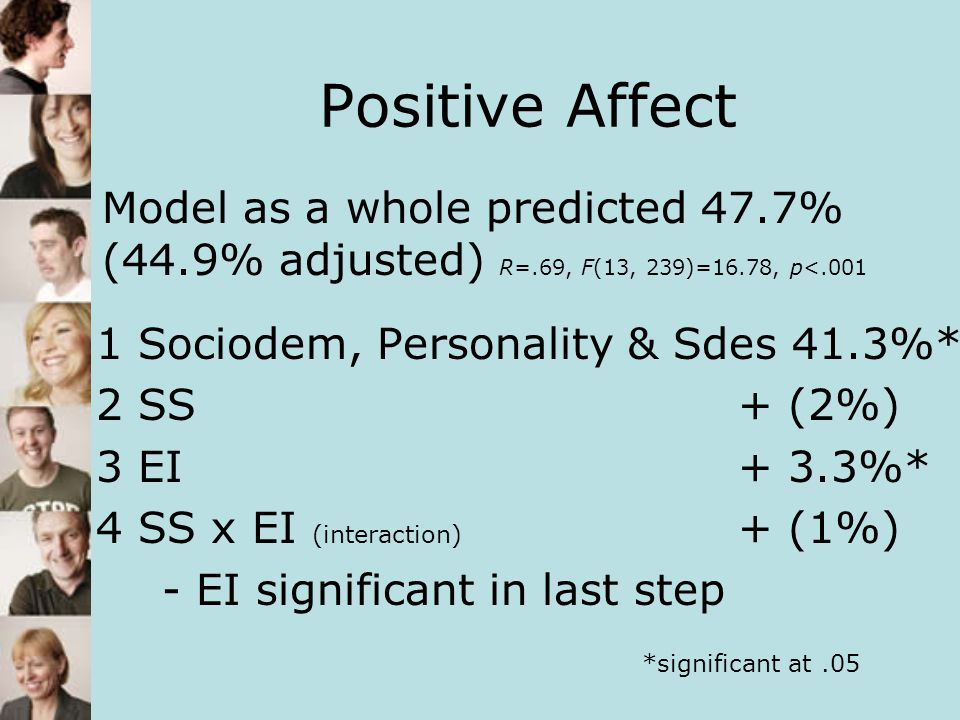 Positive Affect Model as a whole predicted 47.7% (44.9% adjusted) R=.69, F(13, 239)=16.78, p<.001.