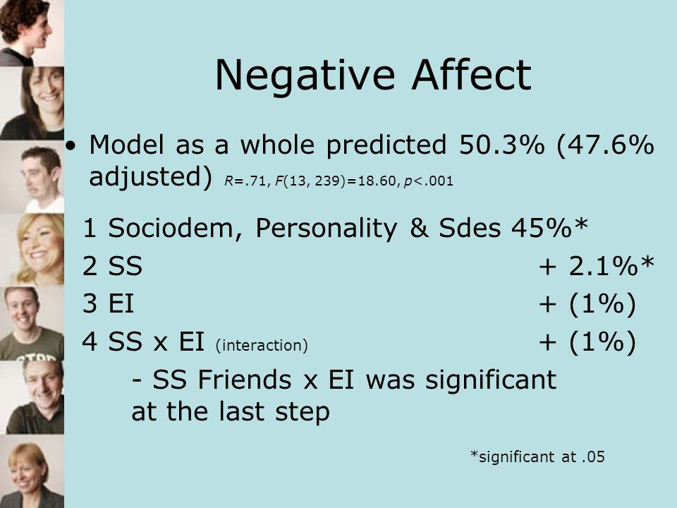 Negative Affect Model as a whole predicted 50.3% (47.6% adjusted) R=.71, F(13, 239)=18.60, p<.001. 1 Sociodem, Personality & Sdes 45%*