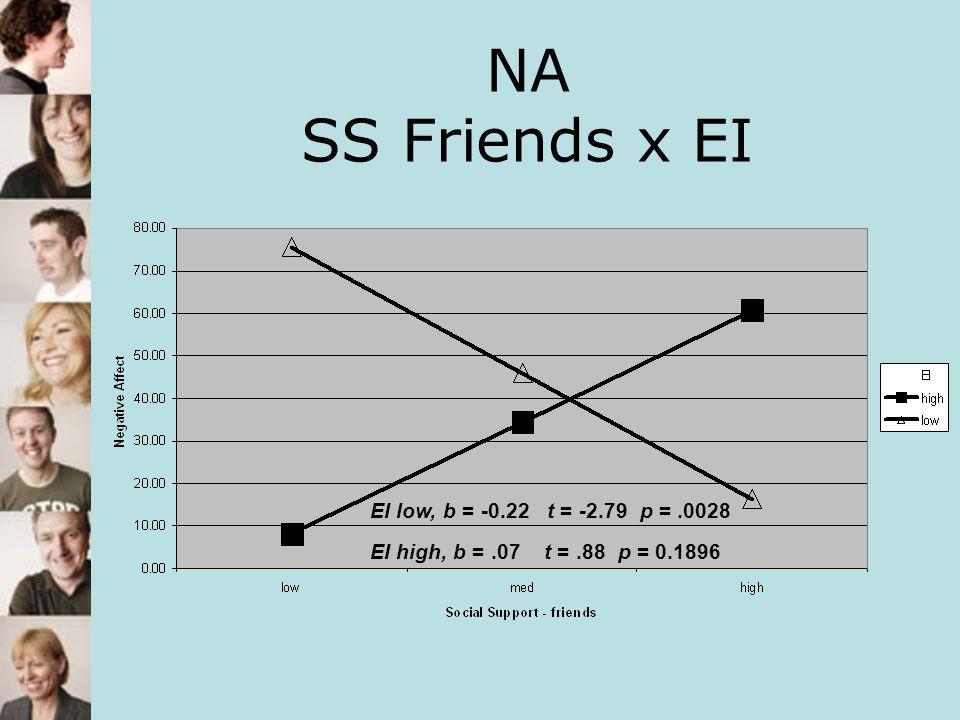 NA SS Friends x EI EI low, b = -0.22 t = -2.79 p = .0028