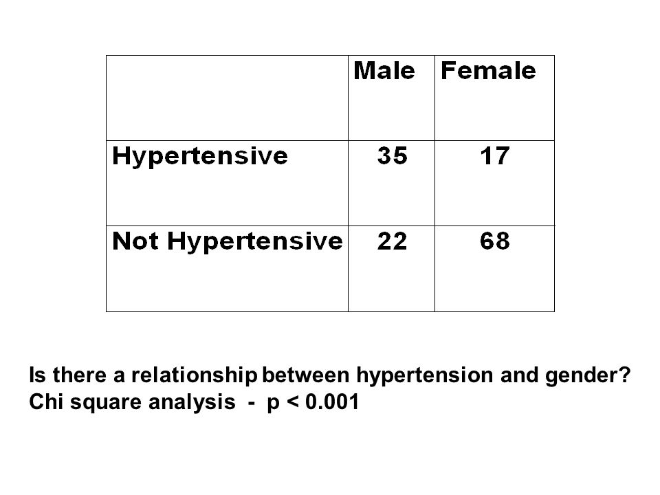 Is there a relationship between hypertension and gender