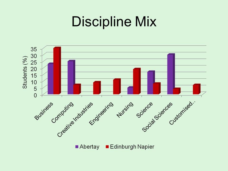 Discipline Mix