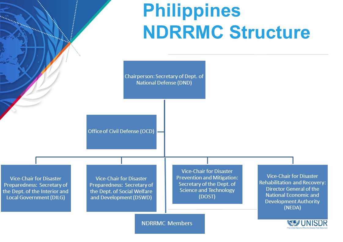 Philippines NDRRMC Structure